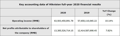 Hikvision full-year 2020 financial results