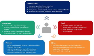Communication practitioners take on different roles simultaneously in their daily work. Source: European Communication Monitor 2021