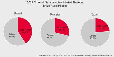 Zepp Health ranked No.1 by shipments for adult smartwatches in Brazil, Russia and Spain.